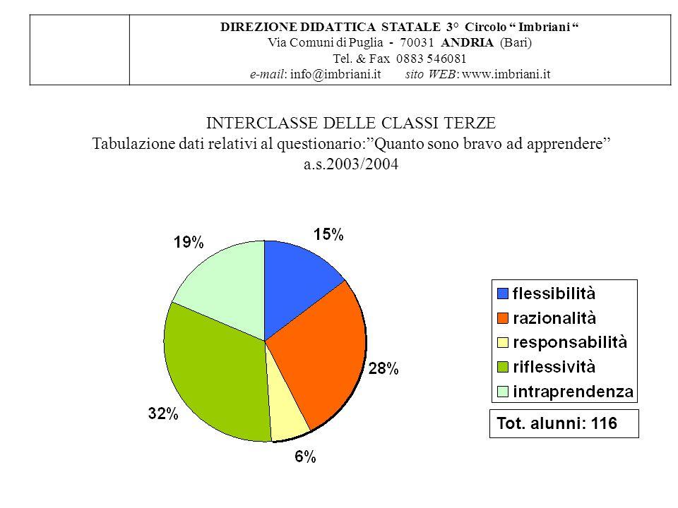 DIREZIONE DIDATTICA STATALE 3° Circolo Imbriani Via Comuni di Puglia - 70031 ANDRIA (Bari) Tel.