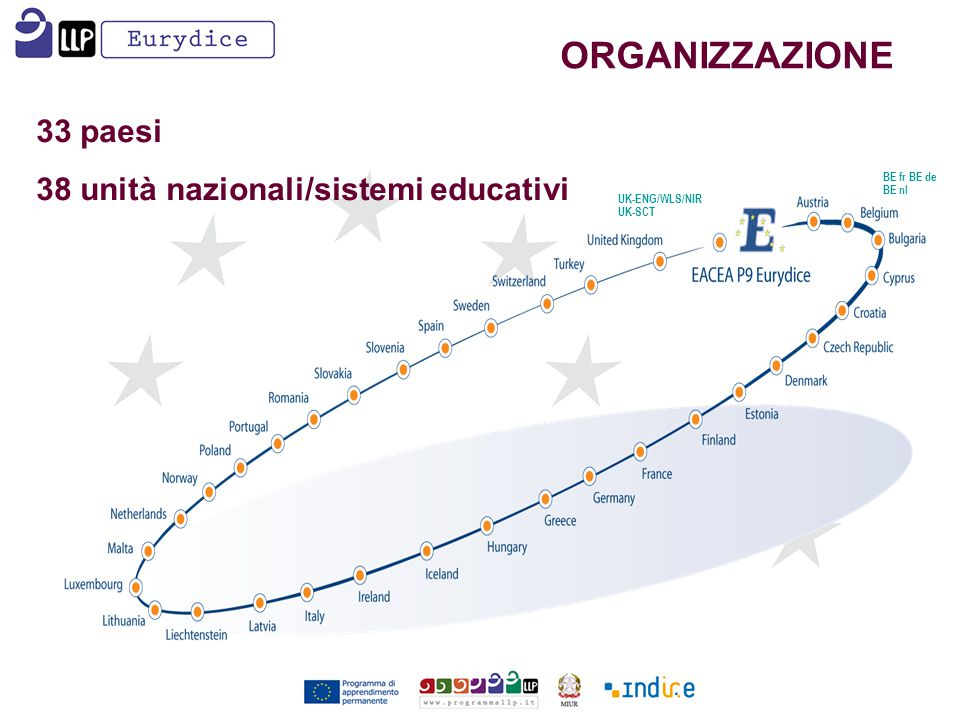 33 paesi 38 unità nazionali/sistemi educativi UK-ENG/WLS/NIR UK-SCT BE fr BE de BE nl ORGANIZZAZIONE