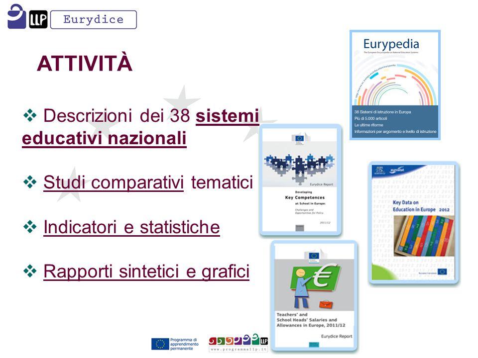  Descrizioni dei 38 sistemi educativi nazionali  Studi comparativi tematici  Indicatori e statistiche  Rapporti sintetici e grafici ATTIVITÀ