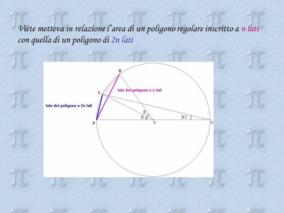 Viète metteva in relazione l'area di un poligono regolare inscritto a n lati con quella di un poligono di 2n lati