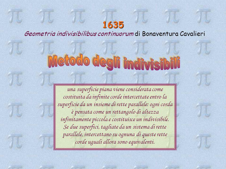 1635 Geometria indivisibilibus continuorum di Bonaventura Cavalieri una superficie piana viene considerata come costituita da infinite corde intercettate entro la superficie da un insieme di rette parallele: ogni corda è pensata come un rettangolo di altezza infinitamente piccola e costituisce un indivisibile.