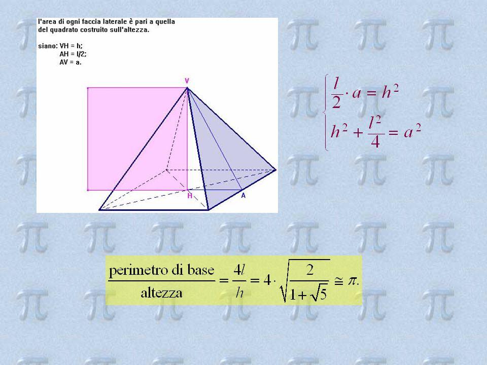 Trovare un quadrato di area equivalente a quella di un cerchio dato 1.