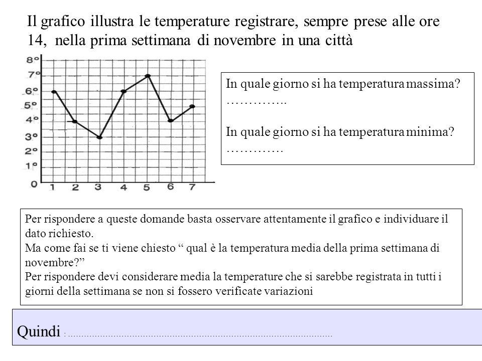 Il grafico illustra le temperature registrare, sempre prese alle ore 14, nella prima settimana di novembre in una città In quale giorno si ha temperat