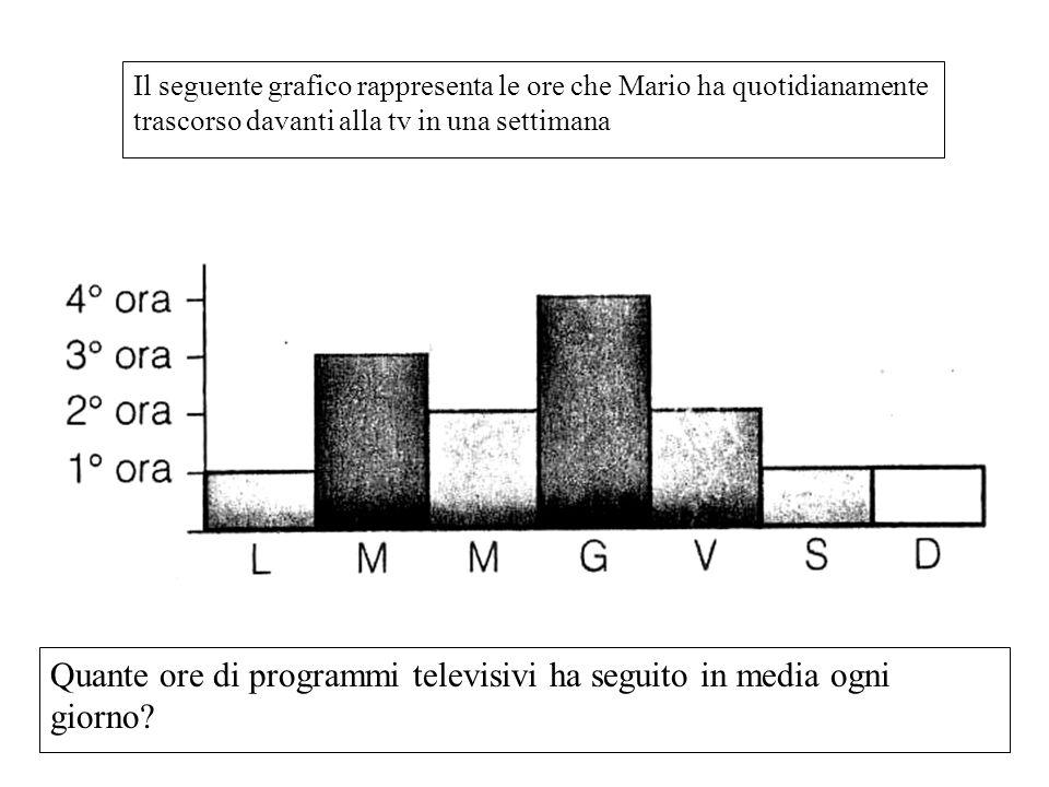 Il seguente grafico rappresenta le ore che Mario ha quotidianamente trascorso davanti alla tv in una settimana Quante ore di programmi televisivi ha s