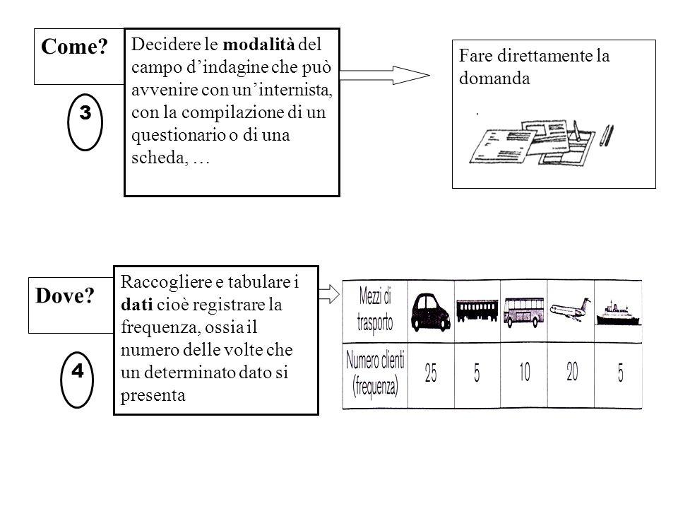 Rappresentare i dati raccolti con grafici di facile lettura Analizzare i dati raccolti 6 5 Decidere se, come(manifesti, lettere, internet,..) e a chi si intendono comunicare i risultati dell'inchiesta 7 autotreno pulmanaereo nave = 5 persone