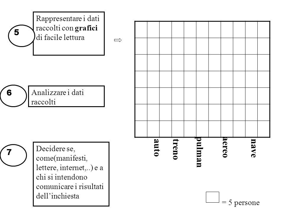 Rappresentare i dati raccolti con grafici di facile lettura Analizzare i dati raccolti 6 5 Decidere se, come(manifesti, lettere, internet,..) e a chi