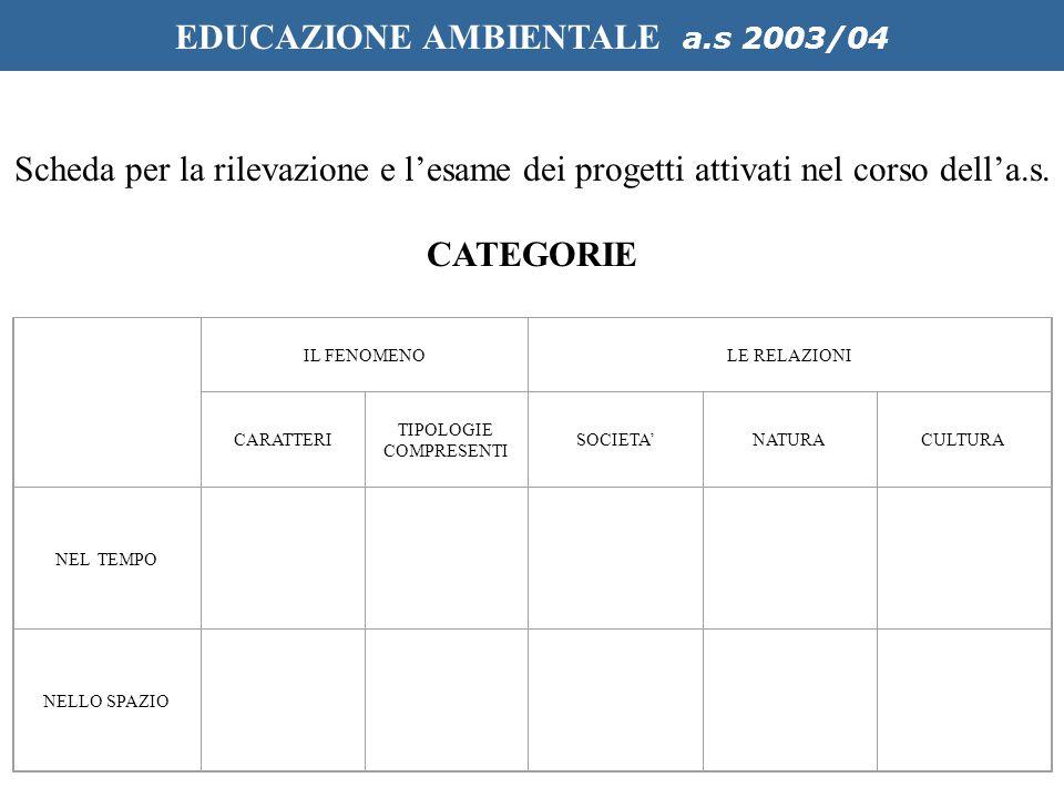 IL FENOMENOLE RELAZIONI CARATTERI TIPOLOGIE COMPRESENTI SOCIETA'NATURACULTURA NEL TEMPO NELLO SPAZIO EDUCAZIONE AMBIENTALE a.s 2003/04 Scheda per la rilevazione e l'esame dei progetti attivati nel corso dell'a.s.