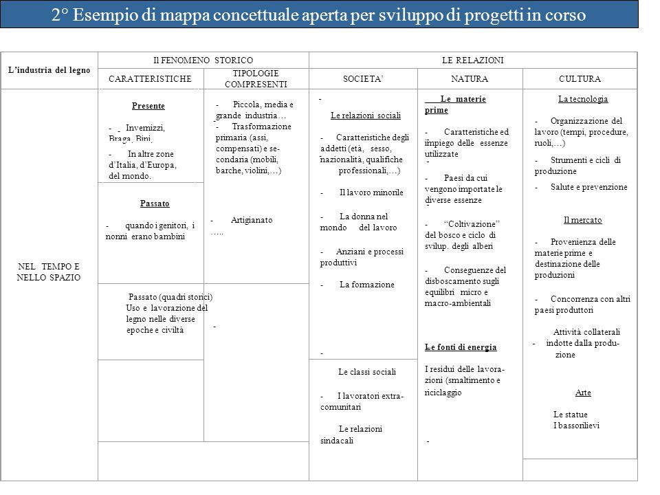 Il FENOMENO STORICOLE RELAZIONI CARATTERISTICHE TIPOLOGIE COMPRESENTI SOCIETA'NATURACULTURA NEL TEMPO E NELLO SPAZIO - - - - Presente - Invernizzi, Br