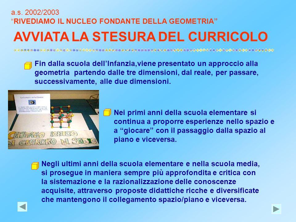 """a.s. 2002/2003 """"RIVEDIAMO IL NUCLEO FONDANTE DELLA GEOMETRIA"""" Fin dalla scuola dell'Infanzia,viene presentato un approccio alla geometria partendo dal"""