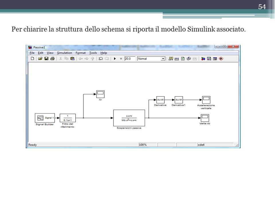 54 Per chiarire la struttura dello schema si riporta il modello Simulink associato.