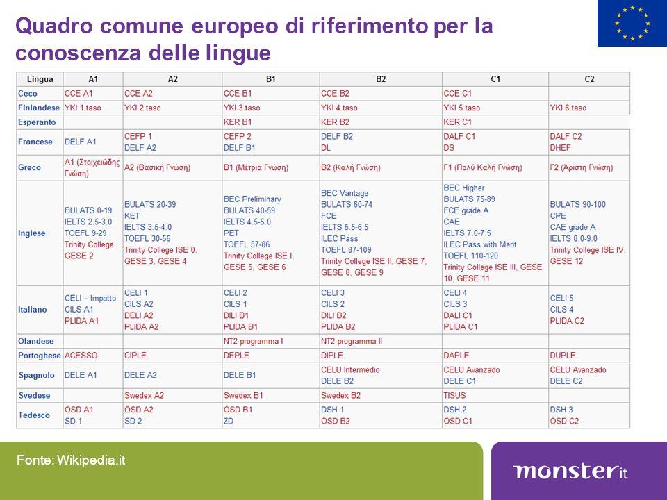 Quadro comune europeo di riferimento per la conoscenza delle lingue Fonte: Wikipedia.it