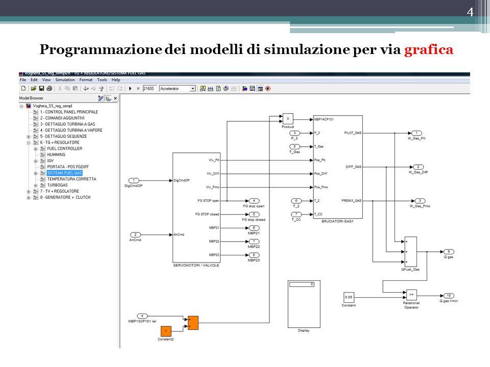 4 Programmazione dei modelli di simulazione per via grafica