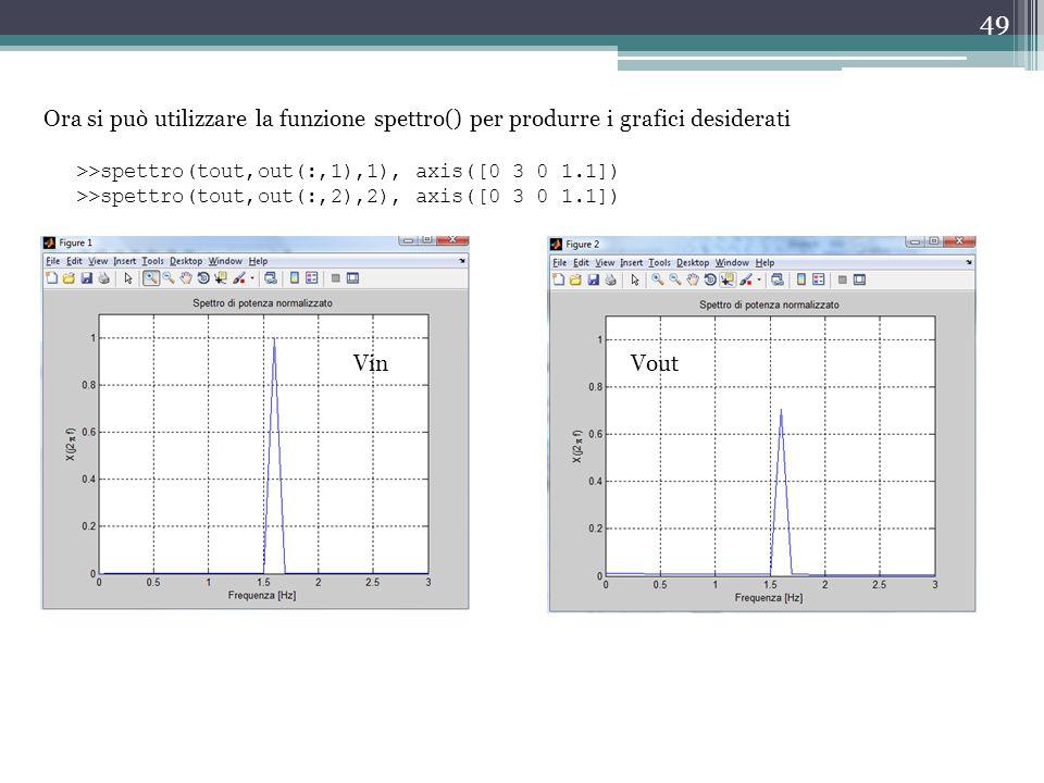 49 Ora si può utilizzare la funzione spettro() per produrre i grafici desiderati >>spettro(tout,out(:,1),1), axis([0 3 0 1.1]) >>spettro(tout,out(:,2)