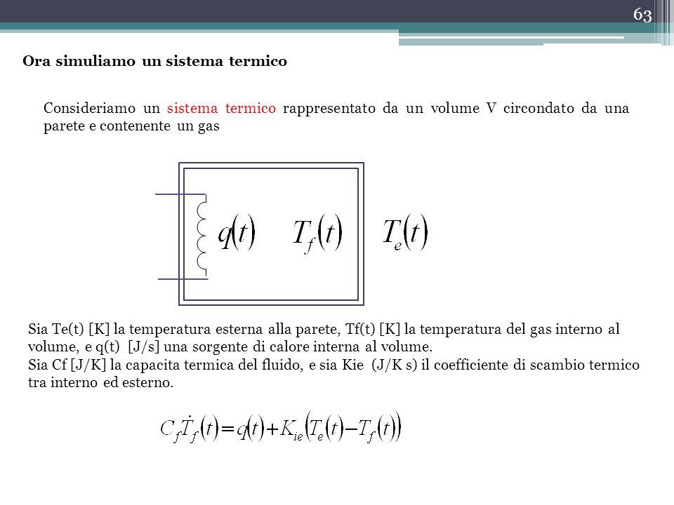 63 Ora simuliamo un sistema termico Consideriamo un sistema termico rappresentato da un volume V circondato da una parete e contenente un gas Sia Te(t