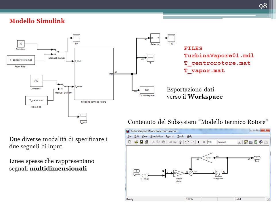 98 Modello Simulink Due diverse modalità di specificare i due segnali di input. Linee spesse che rappresentano segnali multidimensionali Contenuto del