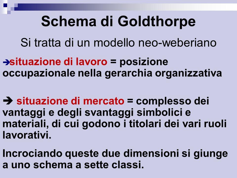 Schema di Goldthorpe Si tratta di un modello neo-weberiano  situazione di lavoro = posizione occupazionale nella gerarchia organizzativa  situazione di mercato = complesso dei vantaggi e degli svantaggi simbolici e materiali, di cui godono i titolari dei vari ruoli lavorativi.