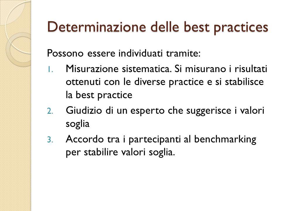 Determinazione delle best practices Possono essere individuati tramite: 1.