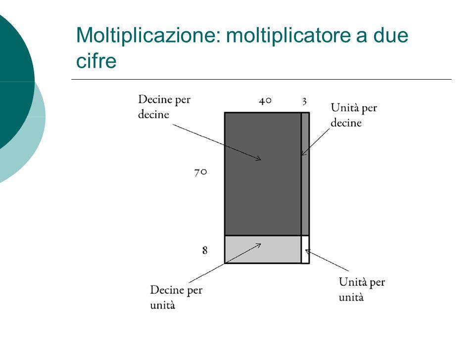 Moltiplicazione: moltiplicatore a due cifre