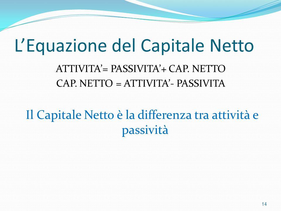 L'Equazione del Capitale Netto ATTIVITA'= PASSIVITA'+ CAP. NETTO CAP. NETTO = ATTIVITA'- PASSIVITA Il Capitale Netto è la differenza tra attività e pa