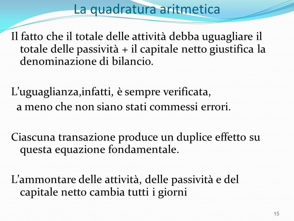La quadratura aritmetica Il fatto che il totale delle attività debba uguagliare il totale delle passività + il capitale netto giustifica la denominazione di bilancio.