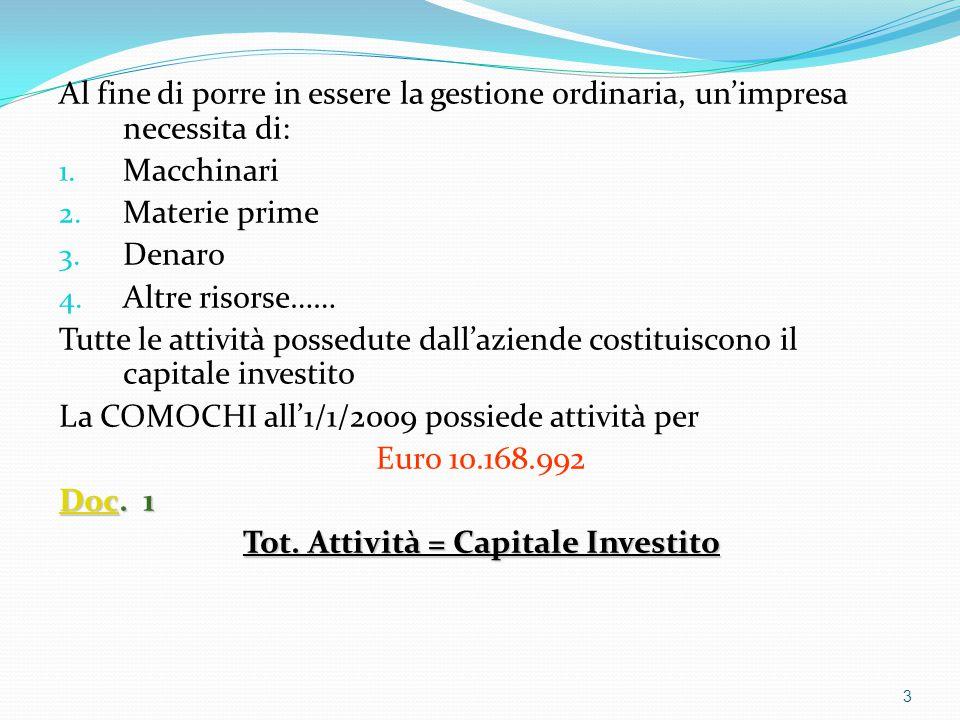 L'Equazione del Capitale Netto ATTIVITA'= PASSIVITA'+ CAP.