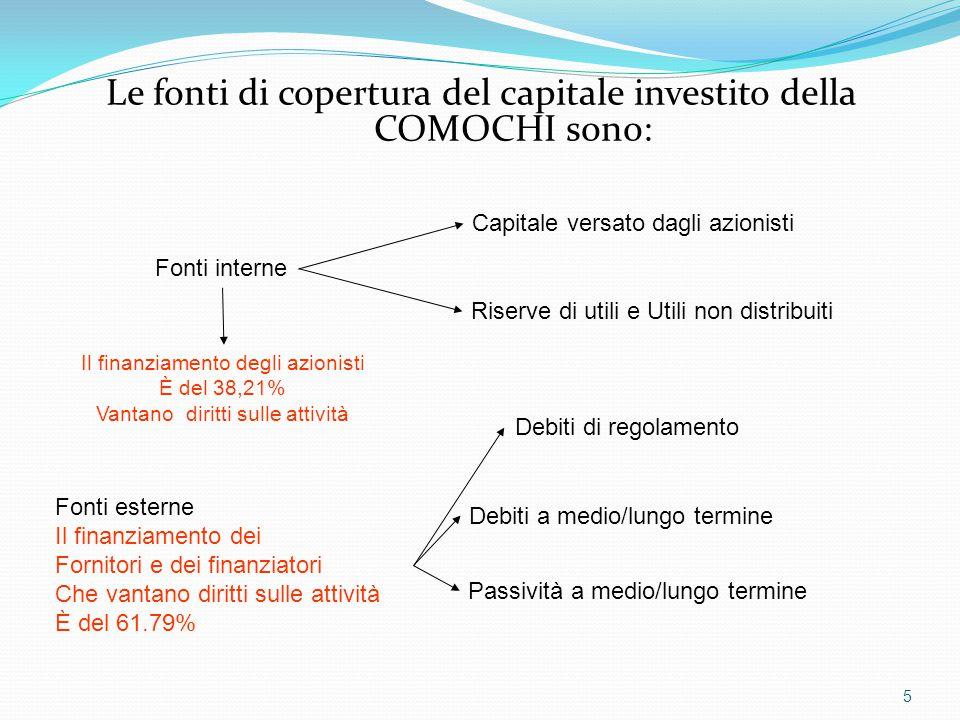 Le fonti di copertura del capitale investito della COMOCHI sono: 5 Capitale versato dagli azionisti Riserve di utili e Utili non distribuiti Fonti int