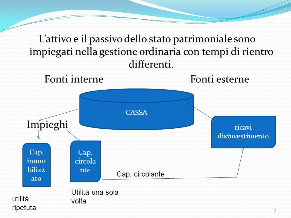 L'attivo e il passivo dello stato patrimoniale sono impiegati nella gestione ordinaria con tempi di rientro differenti. Fonti interne Fonti esterne Im