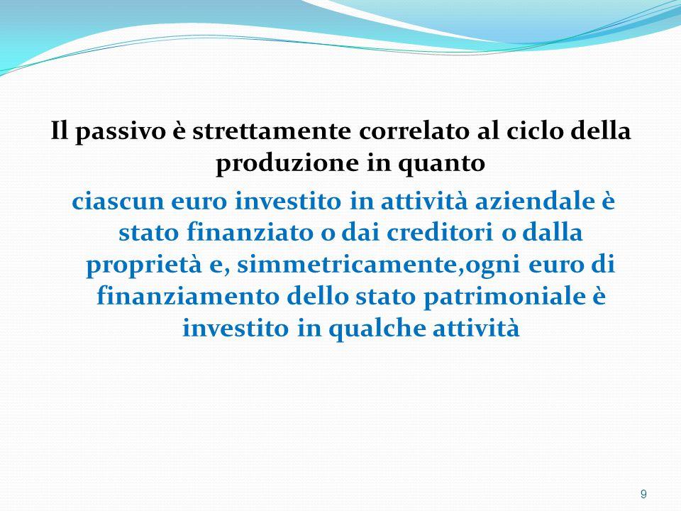 Il passivo è strettamente correlato al ciclo della produzione in quanto ciascun euro investito in attività aziendale è stato finanziato o dai creditori o dalla proprietà e, simmetricamente,ogni euro di finanziamento dello stato patrimoniale è investito in qualche attività 9