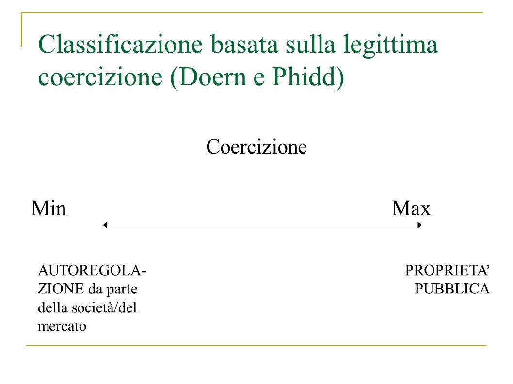 Classificazione basata sulla legittima coercizione (Doern e Phidd) Coercizione Min Max AUTOREGOLA- ZIONE da parte della società/del mercato PROPRIETA' PUBBLICA