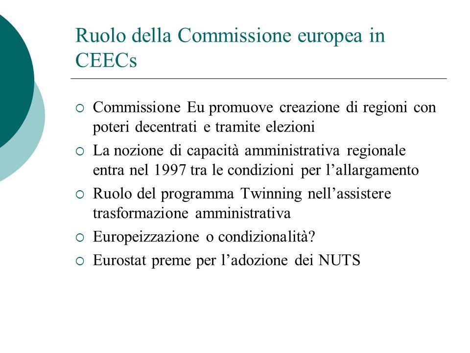 Ruolo della Commissione europea in CEECs  Commissione Eu promuove creazione di regioni con poteri decentrati e tramite elezioni  La nozione di capac