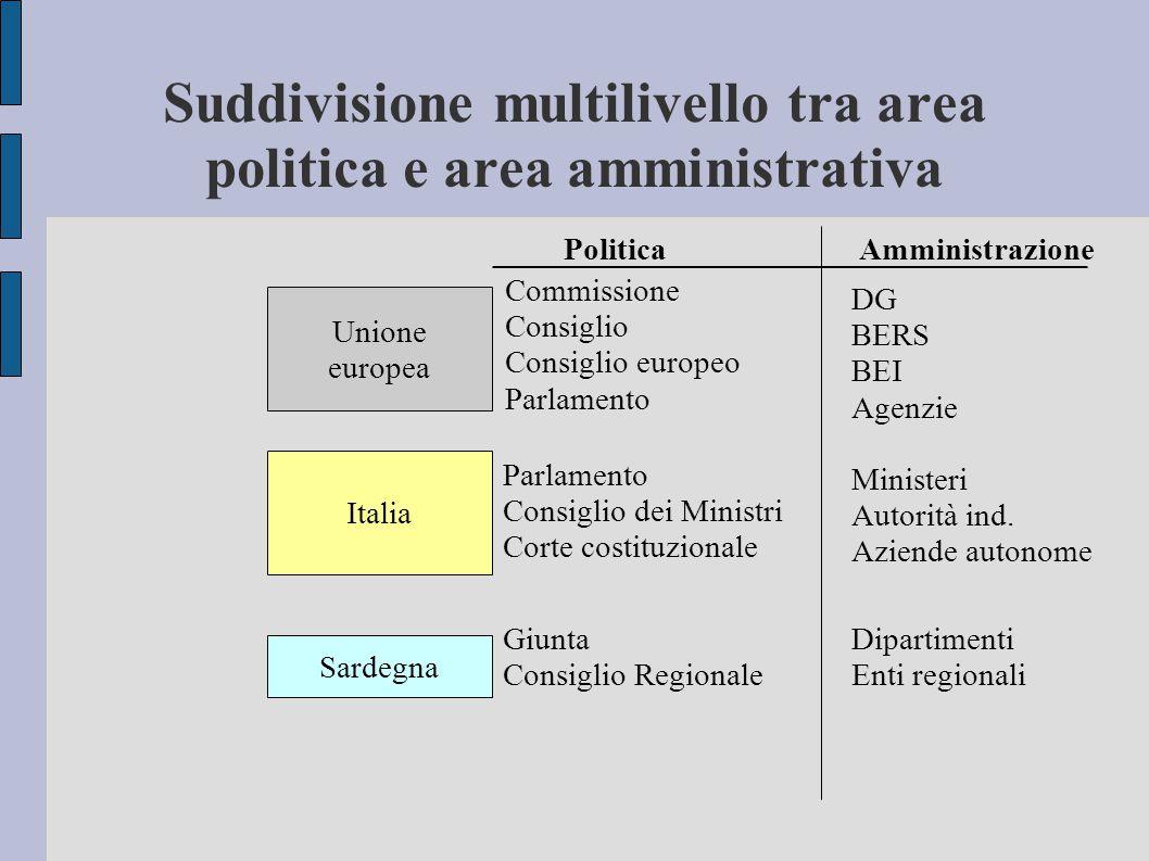 Unione europea Italia Sardegna Commissione Consiglio Consiglio europeo Parlamento DG BERS BEI Agenzie Parlamento Consiglio dei Ministri Corte costituz