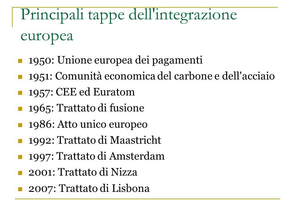 Principali tappe dell'integrazione europea 1950: Unione europea dei pagamenti 1951: Comunità economica del carbone e dell'acciaio 1957: CEE ed Euratom