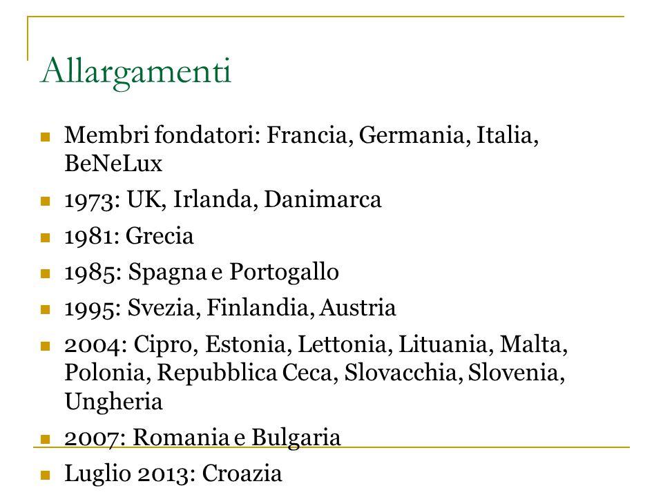 Allargamenti Membri fondatori: Francia, Germania, Italia, BeNeLux 1973: UK, Irlanda, Danimarca 1981: Grecia 1985: Spagna e Portogallo 1995: Svezia, Fi