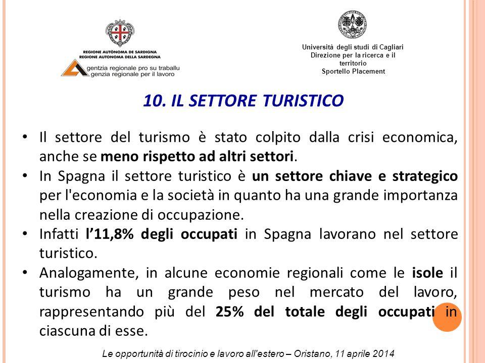 Università degli studi di Cagliari Direzione per la ricerca e il territorio Sportello Placement 10.