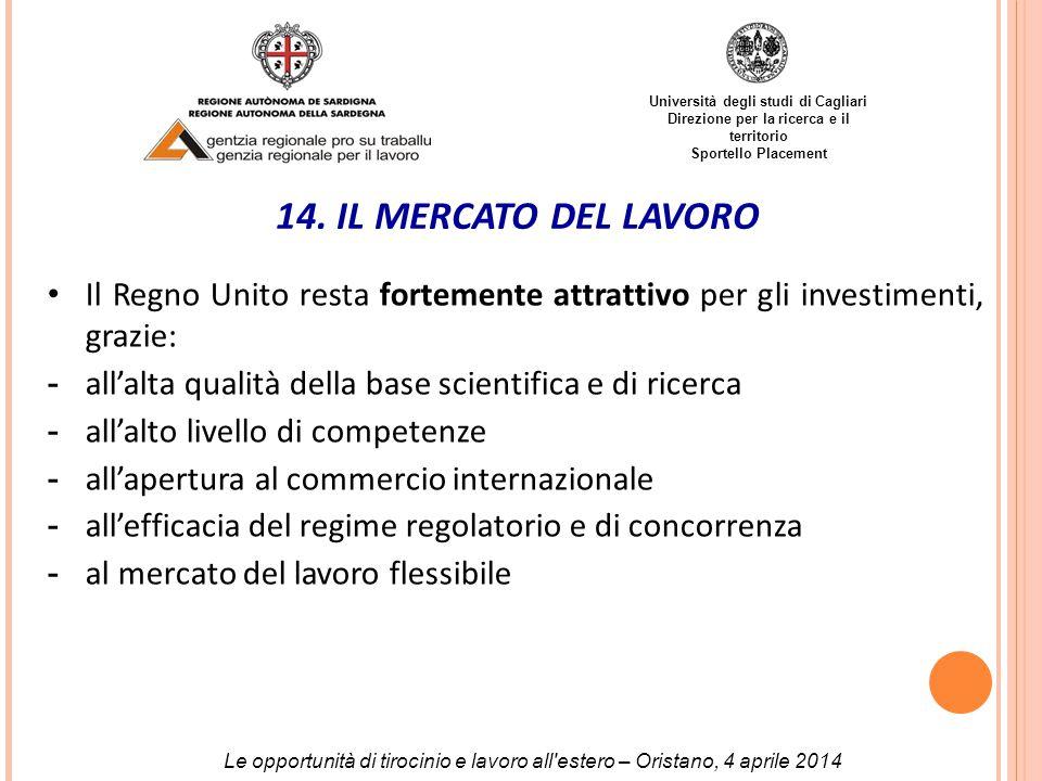 Università degli studi di Cagliari Direzione per la ricerca e il territorio Sportello Placement 14.