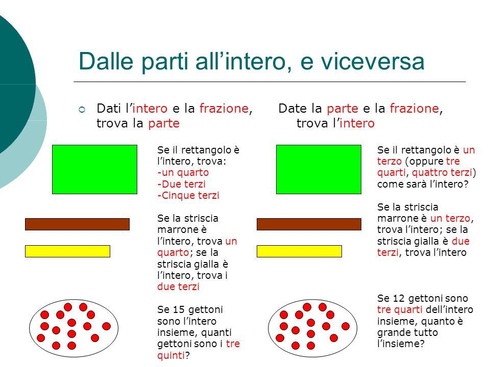 Dalle parti all'intero, e viceversa  Dati l'intero e la frazione, trova la parte Date la parte e la frazione, trova l'intero Se il rettangolo è l'int