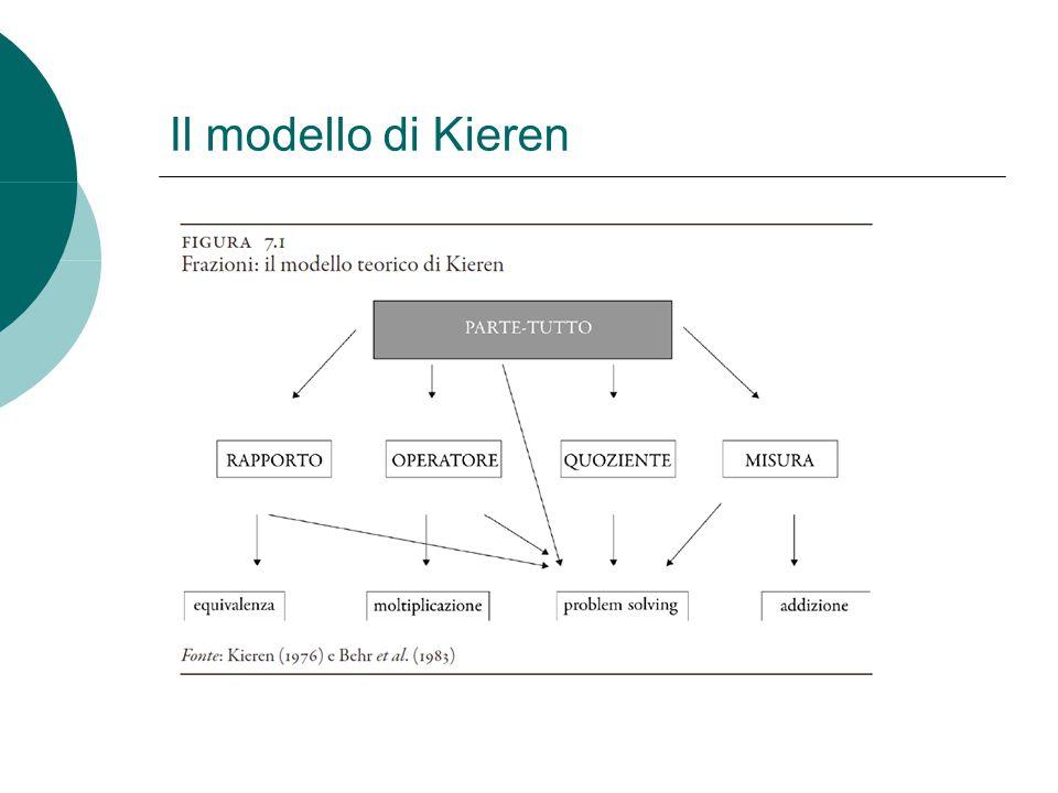 Il modello di Kieren