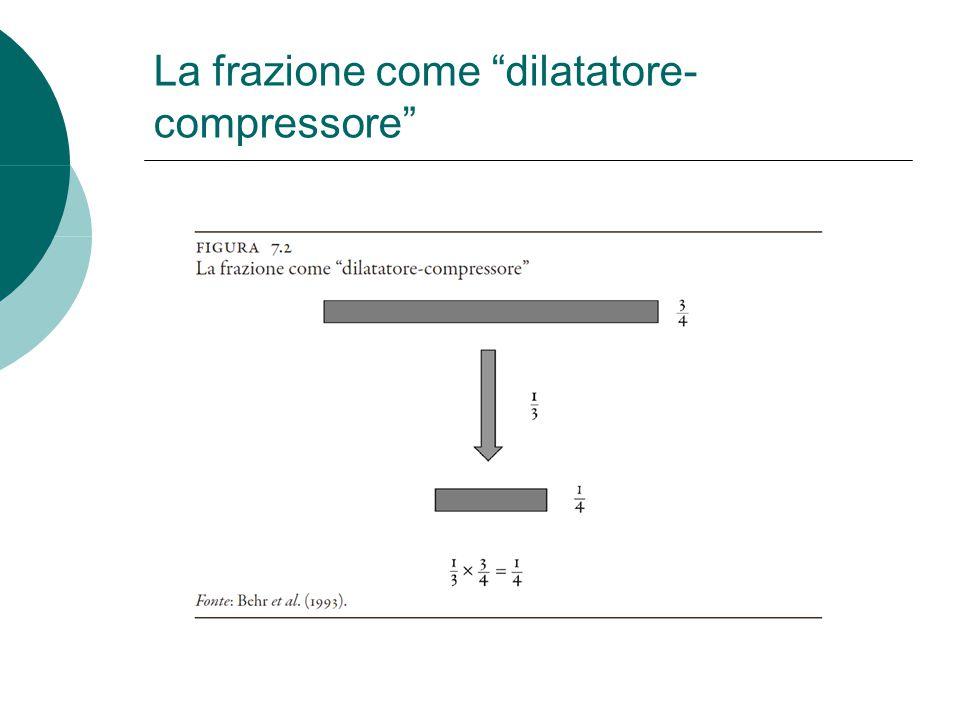 """La frazione come """"dilatatore- compressore"""""""