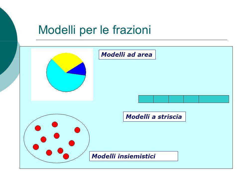 Modelli per le frazioni Modelli ad area Modelli a striscia Modelli insiemistici