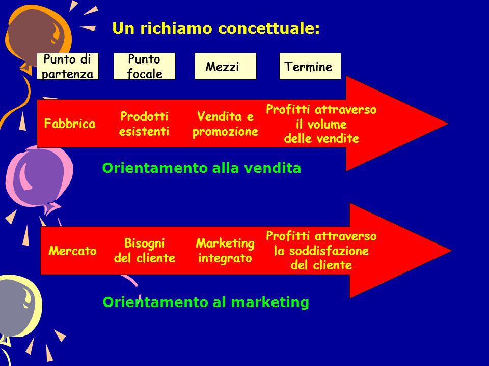 Punto di partenza Punto focale MezziTermine Vendita e promozione Fabbrica Prodotti esistenti Profitti attraverso il volume delle vendite Orientamento