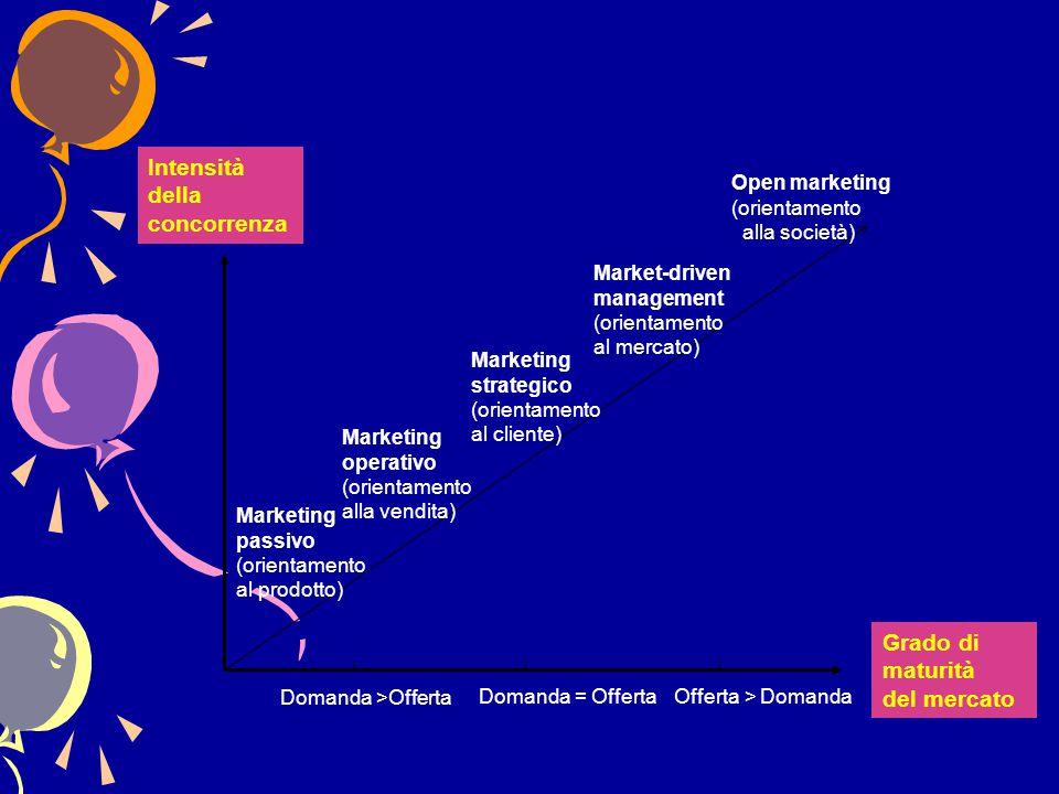 Domanda >Offerta Domanda = OffertaOfferta > Domanda Marketing passivo (orientamento al prodotto) Marketing operativo (orientamento alla vendita) Marke