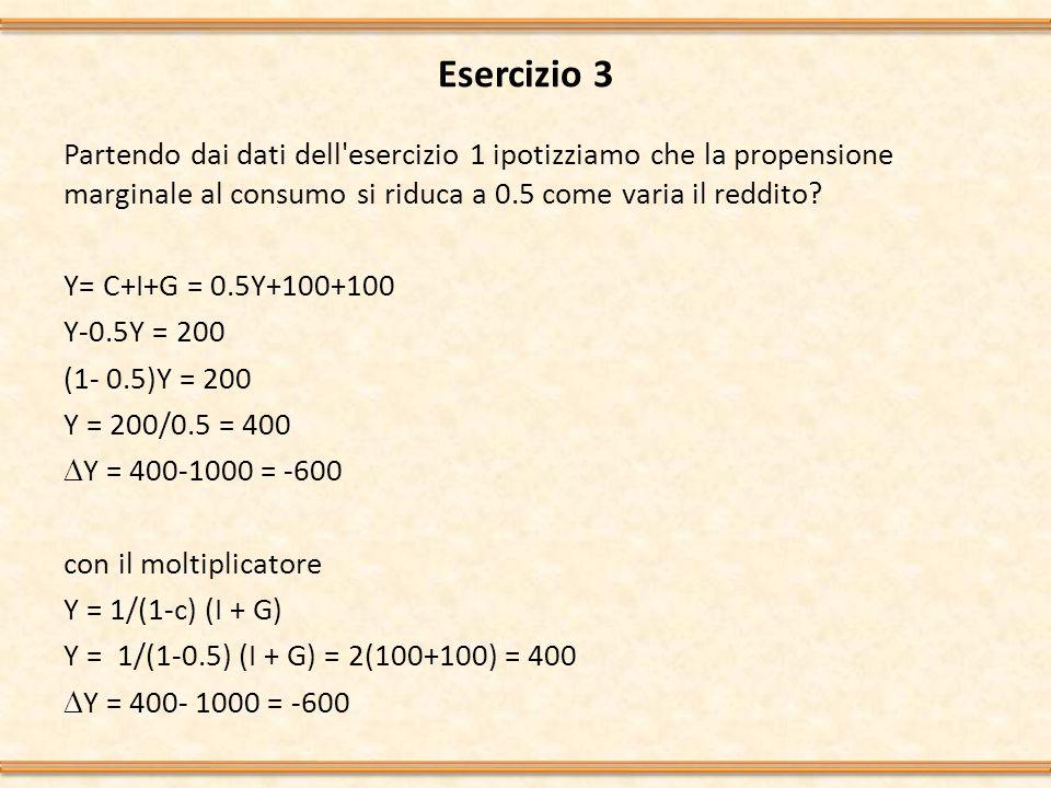 Esercizio 4 La funzione del consumo è C = c(Y-T), c=0,8.