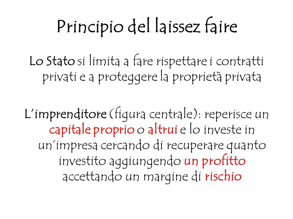 Principio del laissez faire Lo Stato si limita a fare rispettare i contratti privati e a proteggere la proprietà privata L'imprenditore (figura centra