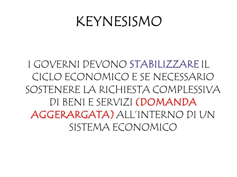 KEYNESISMO (DOMANDA AGGERARGATA) I GOVERNI DEVONO STABILIZZARE IL CICLO ECONOMICO E SE NECESSARIO SOSTENERE LA RICHIESTA COMPLESSIVA DI BENI E SERVIZI