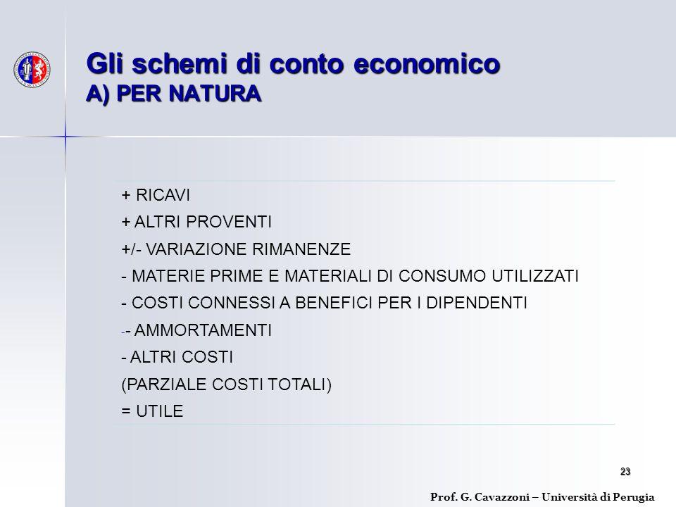 23 Gli schemi di conto economico A) PER NATURA Prof.