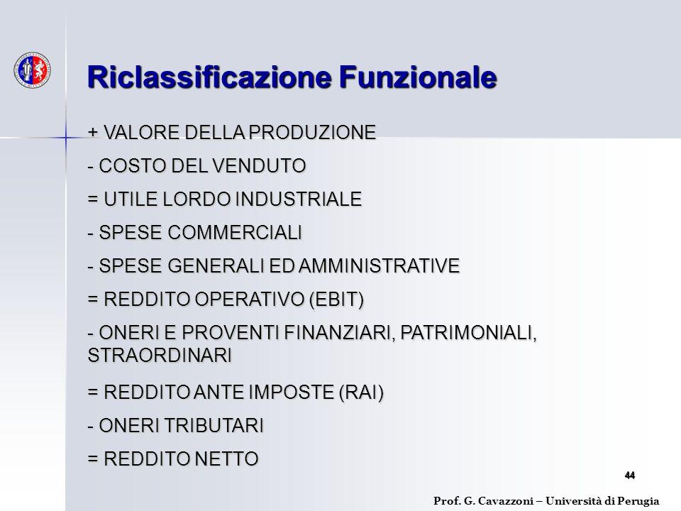 4444 Riclassificazione Funzionale Prof.G.