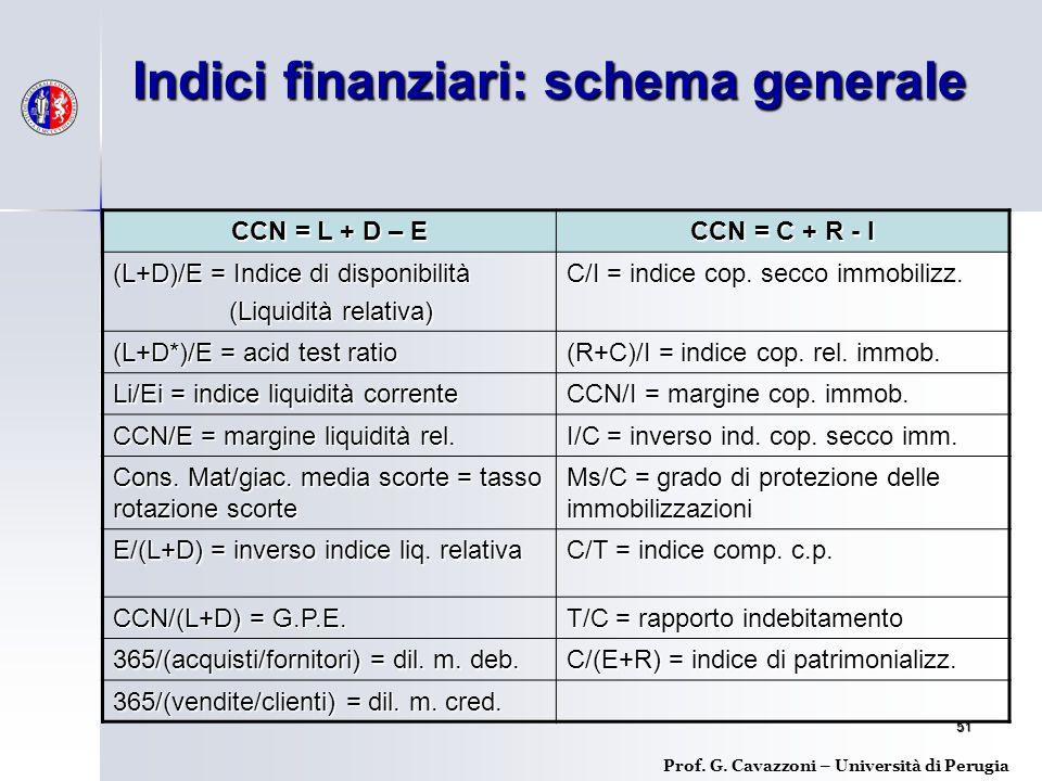 51 Indici finanziari: schema generale Prof.G.