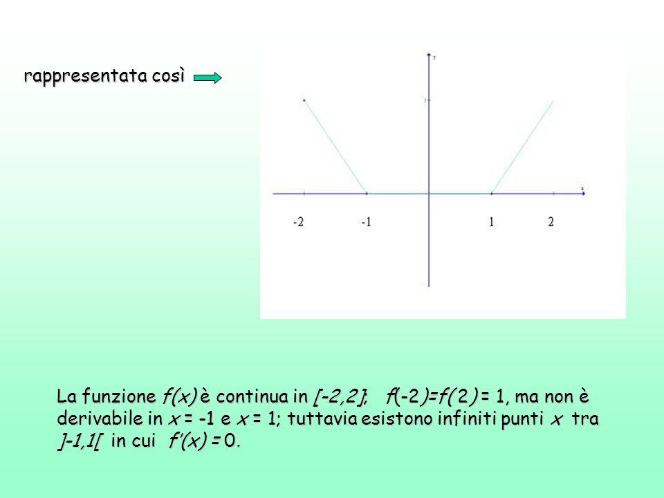 rappresentata così La funzione f(x) è continua in [-2,2]; f(-2)=f( 2) = 1, ma non è derivabile in x = -1 e x = 1; tuttavia esistono infiniti punti x t