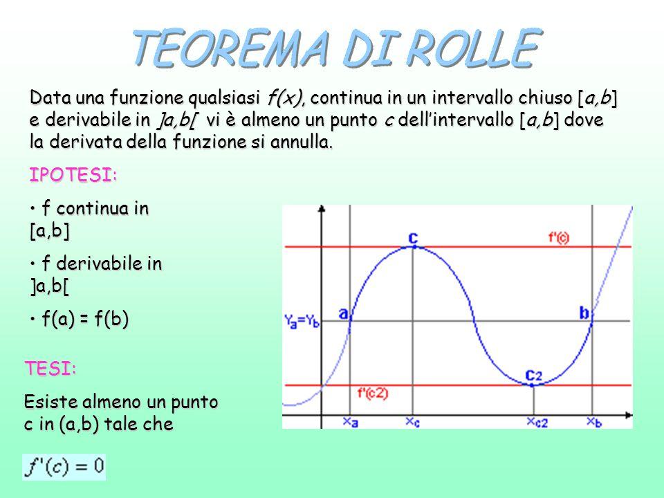 IPOTESI: f continua in [a,b] f continua in [a,b] f derivabile in ]a,b[ f derivabile in ]a,b[ f(a) = f(b) f(a) = f(b) TESI: Esiste almeno un punto c in