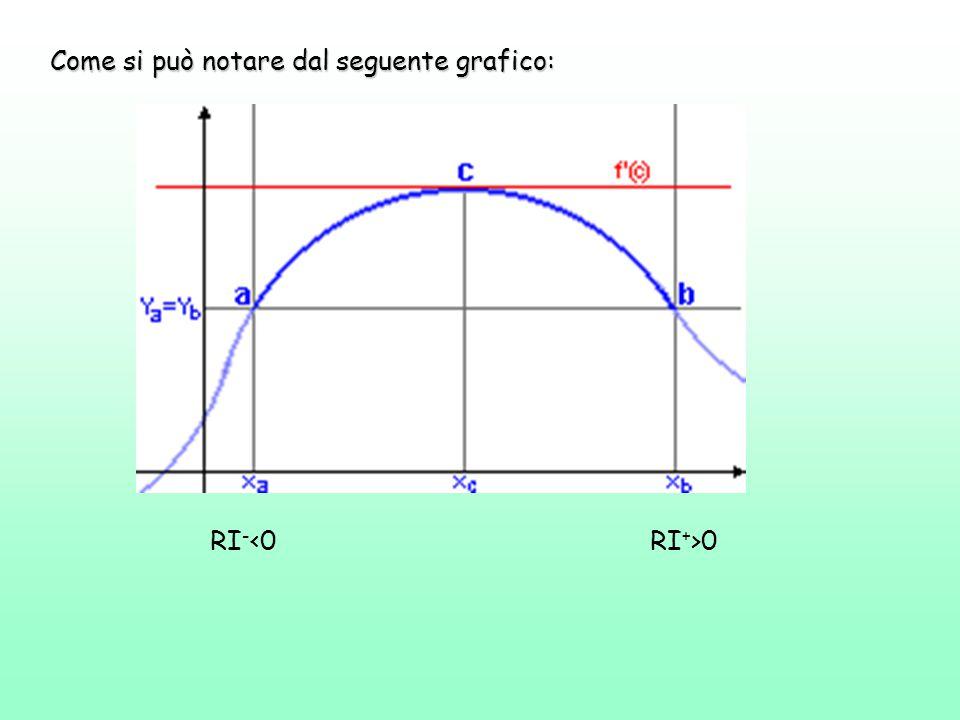 In virtù dell'inverso del Teorema della permanenza del segno ne segue che, il e lim ≥ 0 lim ≤ 0 E in virtù dell'ipotesi della derivabilità, i due limiti devono essere uguali e quindi: lim = = 0